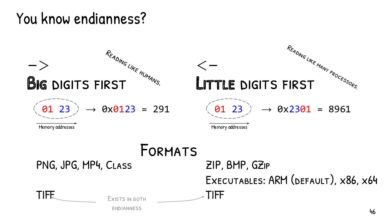 You know hexadecimal viewers? 000: 89 .P .N .G ...