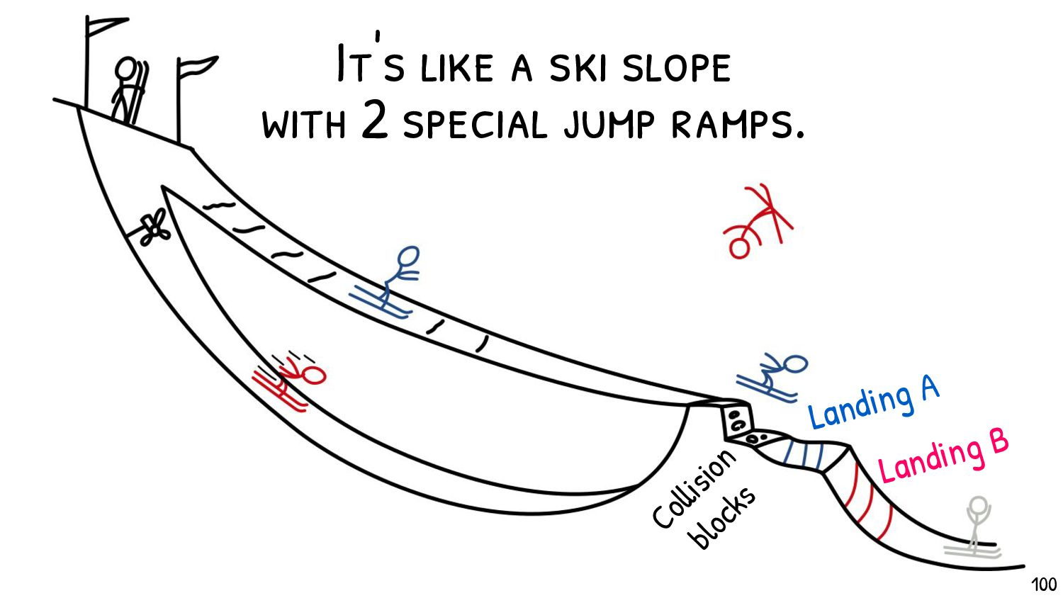 Each colliding file will render as one of the or...