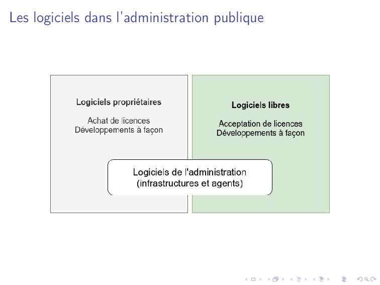 Les logiciels dans l'administration publique
