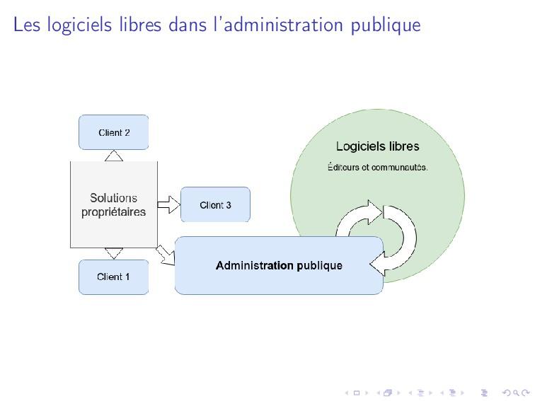 Les logiciels libres dans l'administration publ...