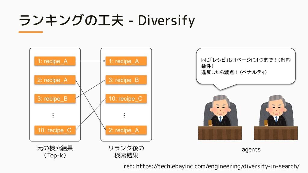 リランク後の 検索結果 ランキングの工夫 - Diversify ref: https://t...