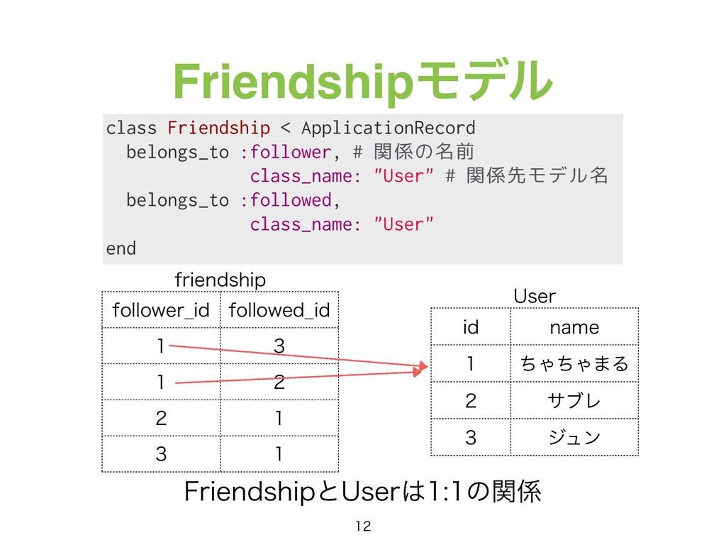 FriendshipϞσϧ class Friendship < ApplicationRec...
