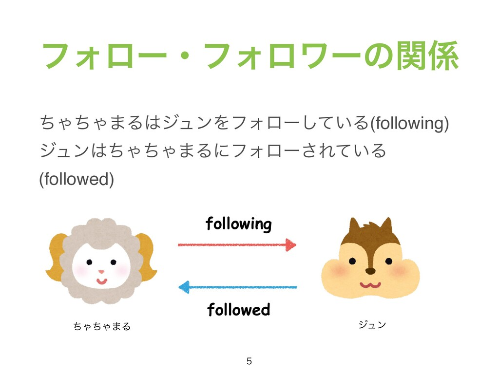 ϑΥϩʔɾϑΥϩϫʔͷؔ ͪΌͪΌ·ΔδϡϯΛϑΥϩʔ͍ͯ͠Δ(following) δϡ...