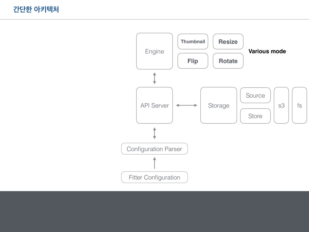 рױೠ ইఃఫ୊ API Server Configuration Parser Fitter ...