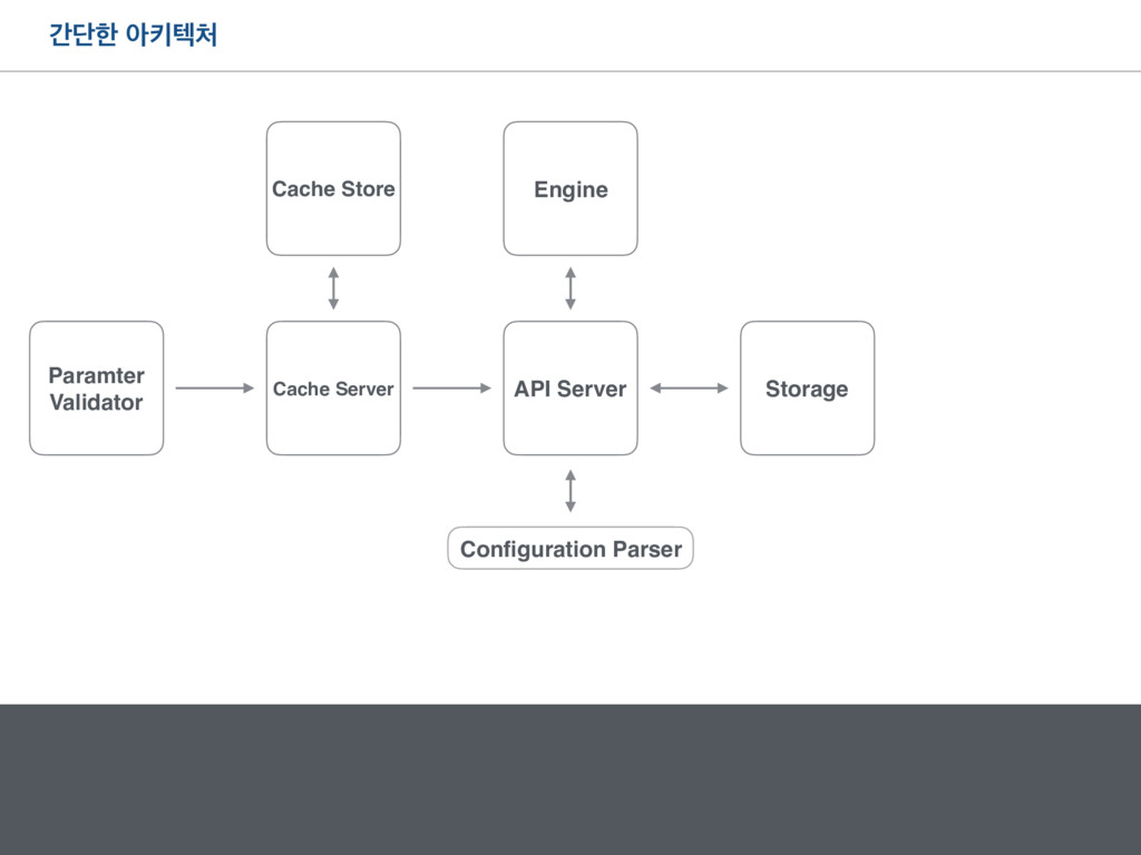рױೠ ইఃఫ୊ API Server Configuration Parser Storage...
