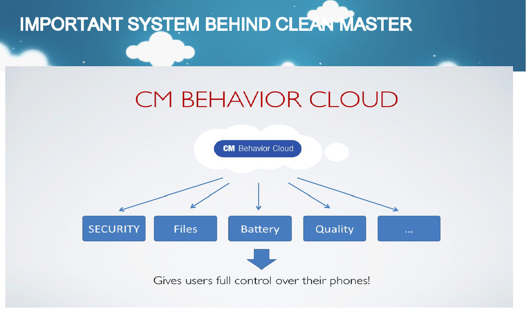 IMPORTANT SYSTEM BEHIND CLEAN MASTER