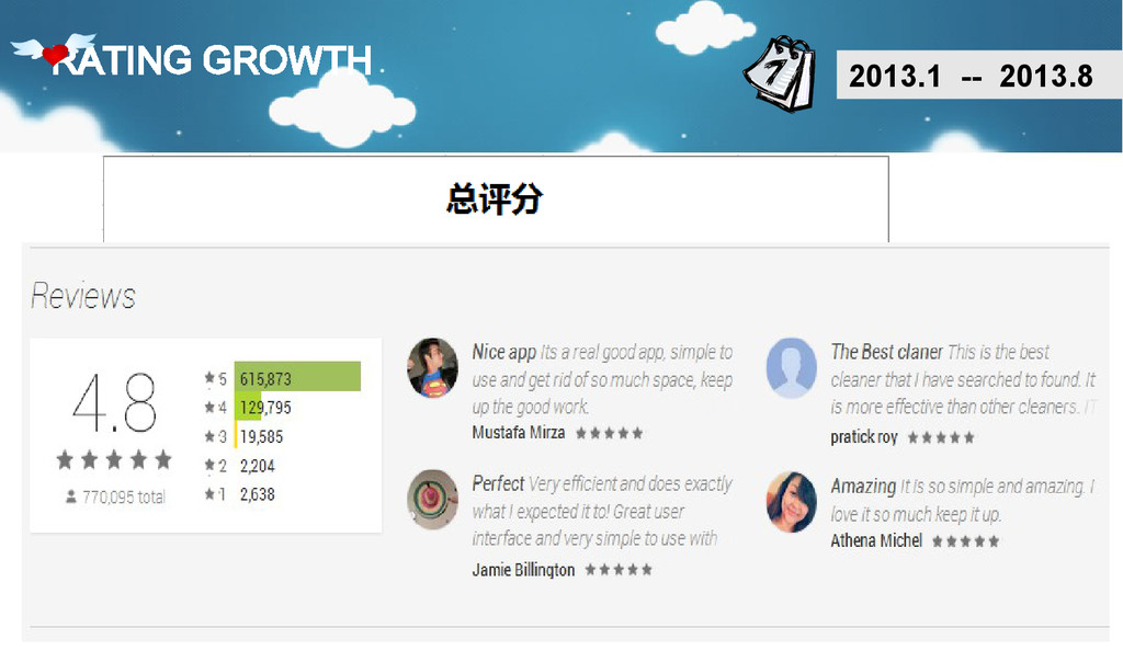 RATING GROWTH 2013.1 -- 2013.8