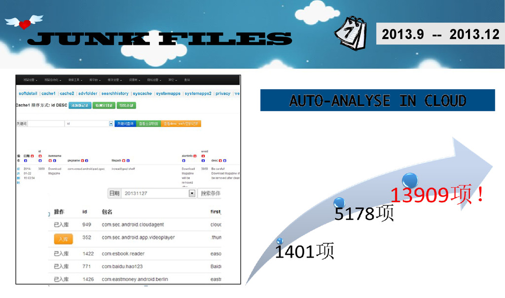 JUNK FILES AUTO-ANALYSE IN CLOUD 2013.9 -- 2013...
