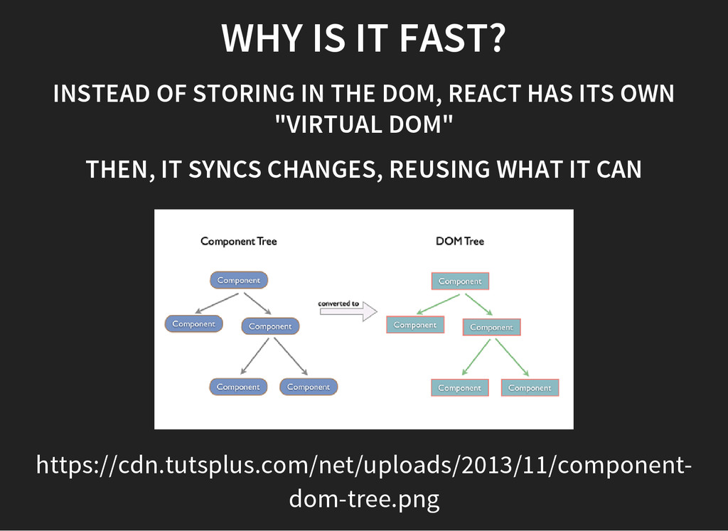WHY IS IT FAST? INSTEAD OF STORING IN THE DOM, ...