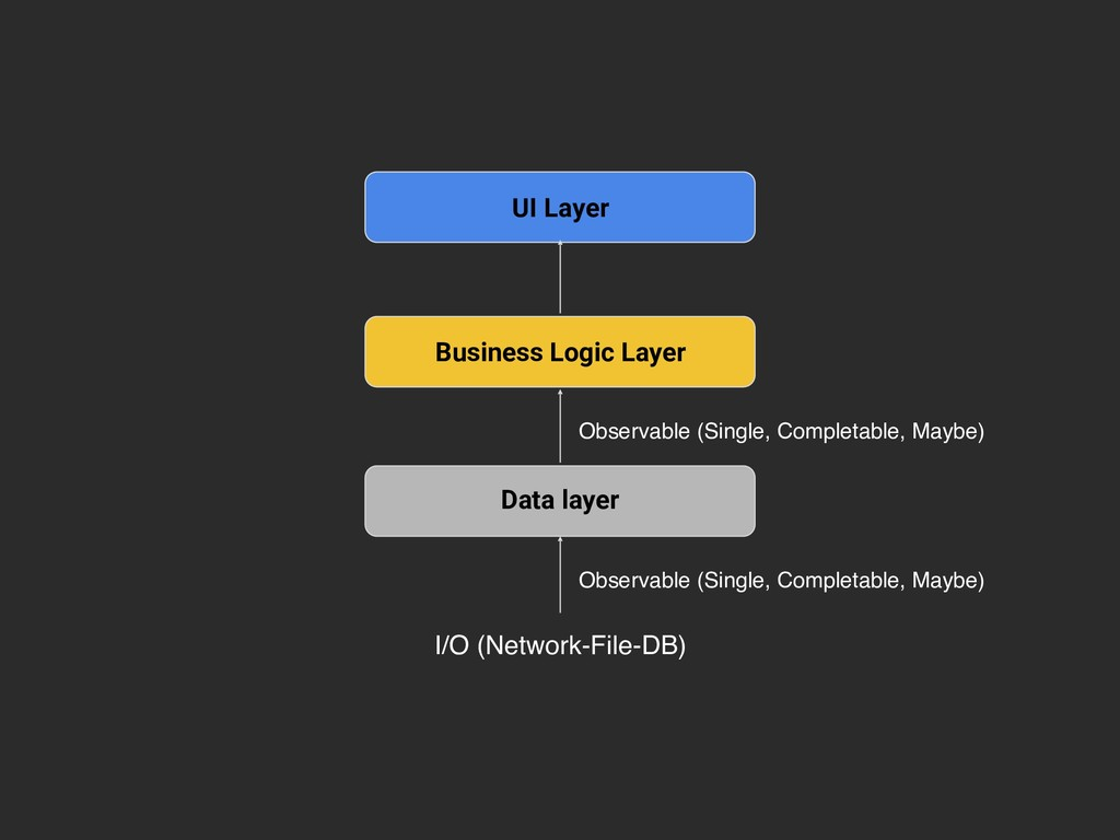 Data layer Business Logic Layer UI Layer Observ...