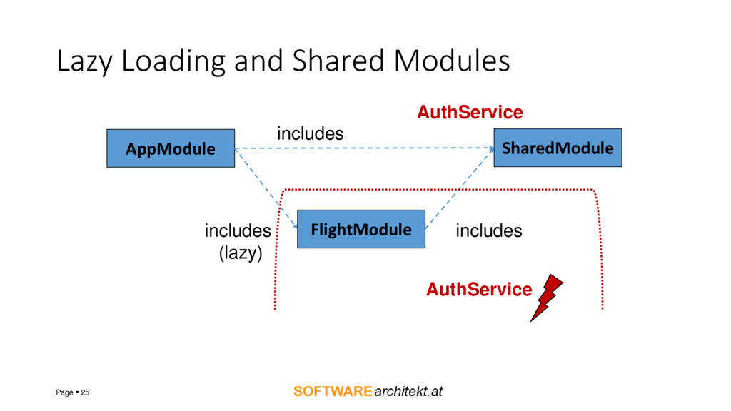 Lazy Loading and Shared Modules Page  25 AppMo...