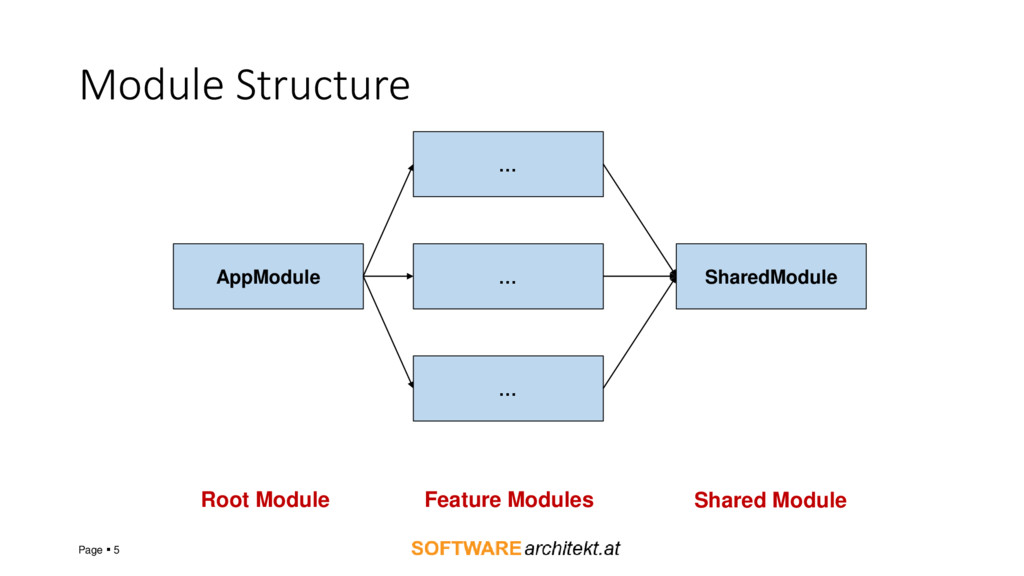 Module Structure Page  5 AppModule … … … Share...