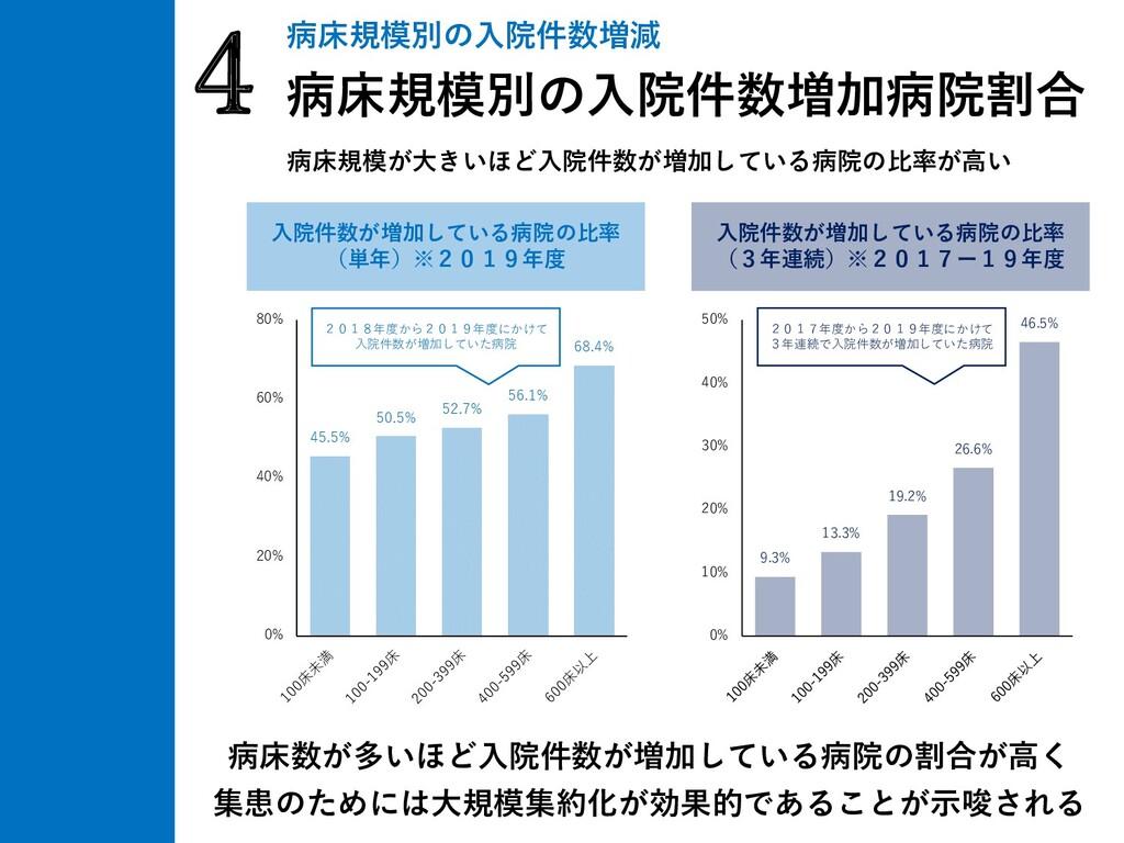 病床規模が大きいほど入院件数が増加している病院の比率が高い 4病床規模別の入院件数増減 病床規...