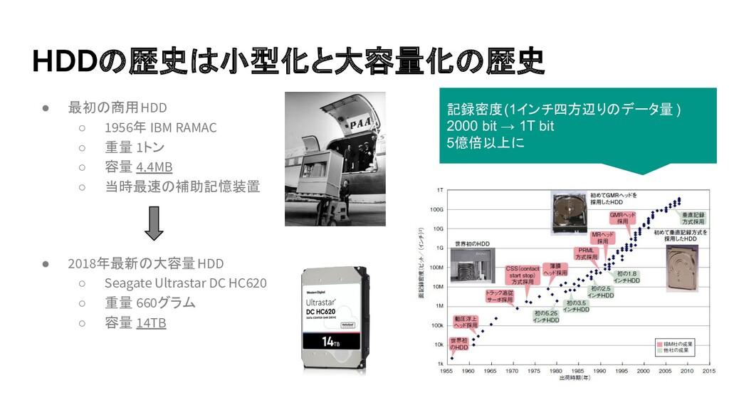 HDDの歴史は小型化と大容量化の歴史 ● 最初の商用HDD ○ 1956年 IBM RAMAC...