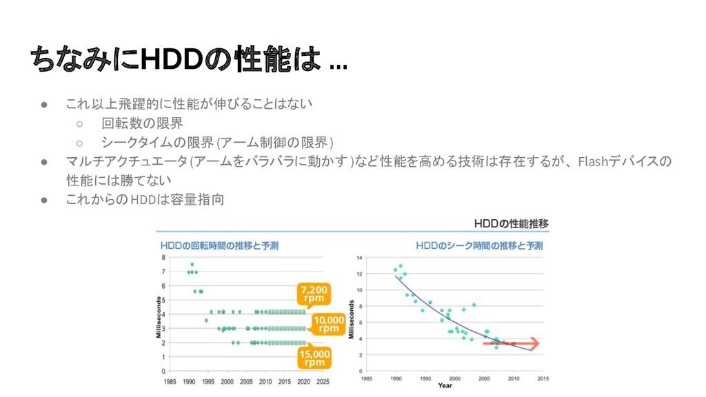 ちなみにHDDの性能は ... ● これ以上飛躍的に性能が伸びることはない ○ 回転数の限界 ...