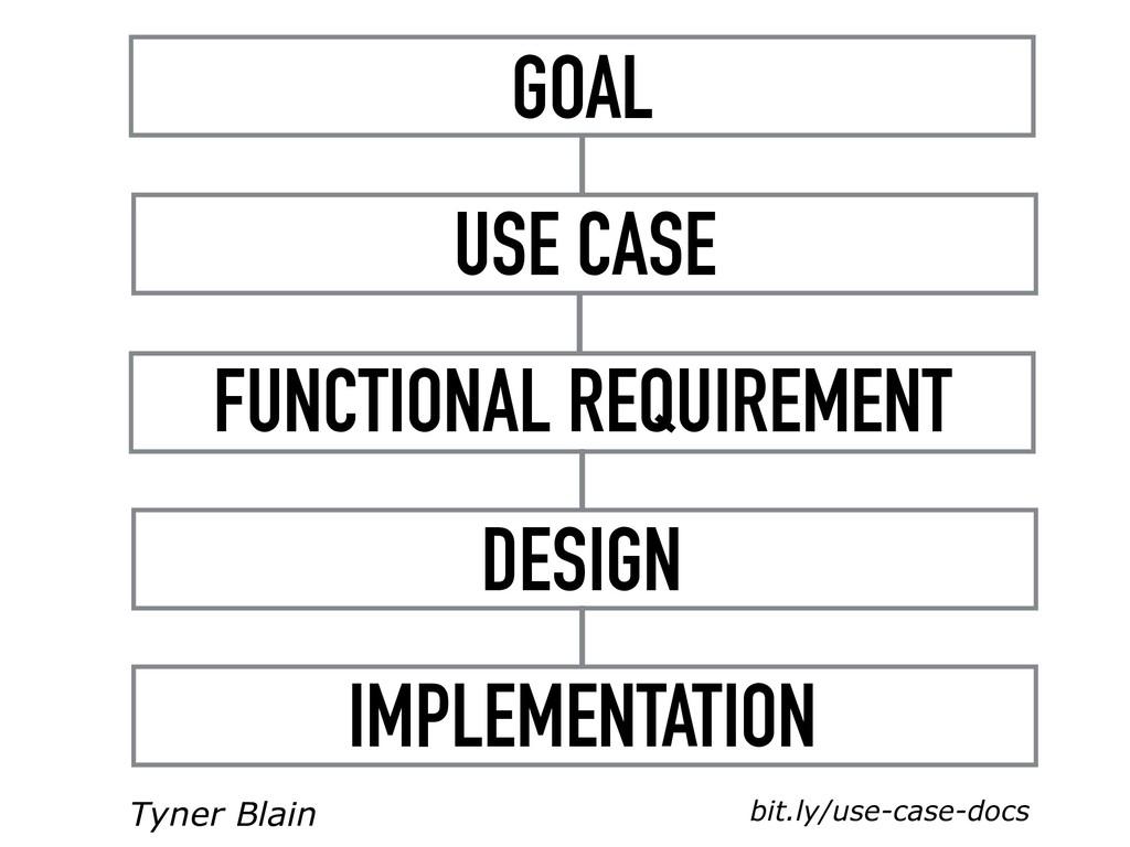 FUNCTIONAL REQUIREMENT DESIGN IMPLEMENTATION GO...