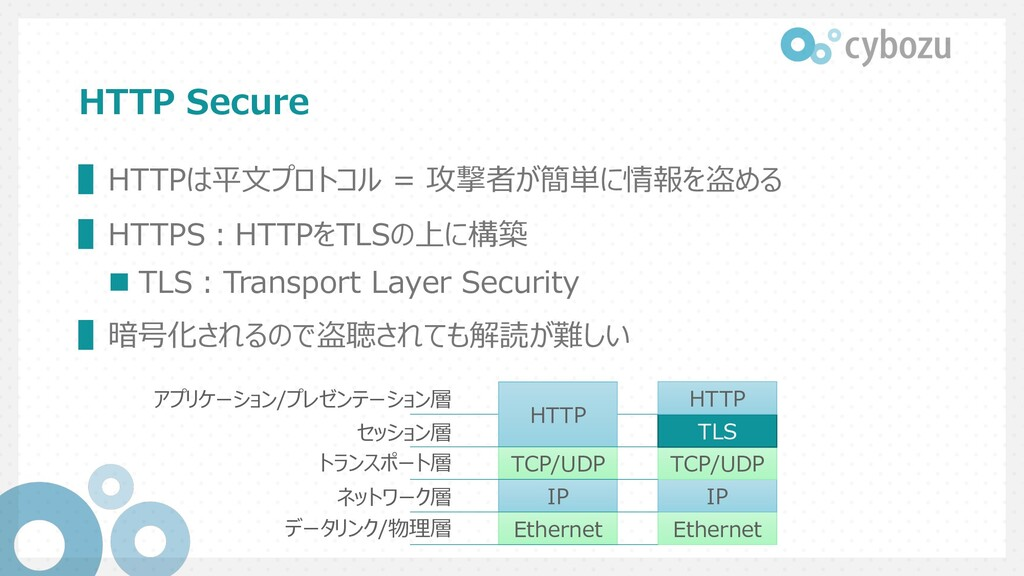 HTTP Secure ▌HTTPは平⽂プロトコル = 攻撃者が簡単に情報を盗める ▌HTTP...