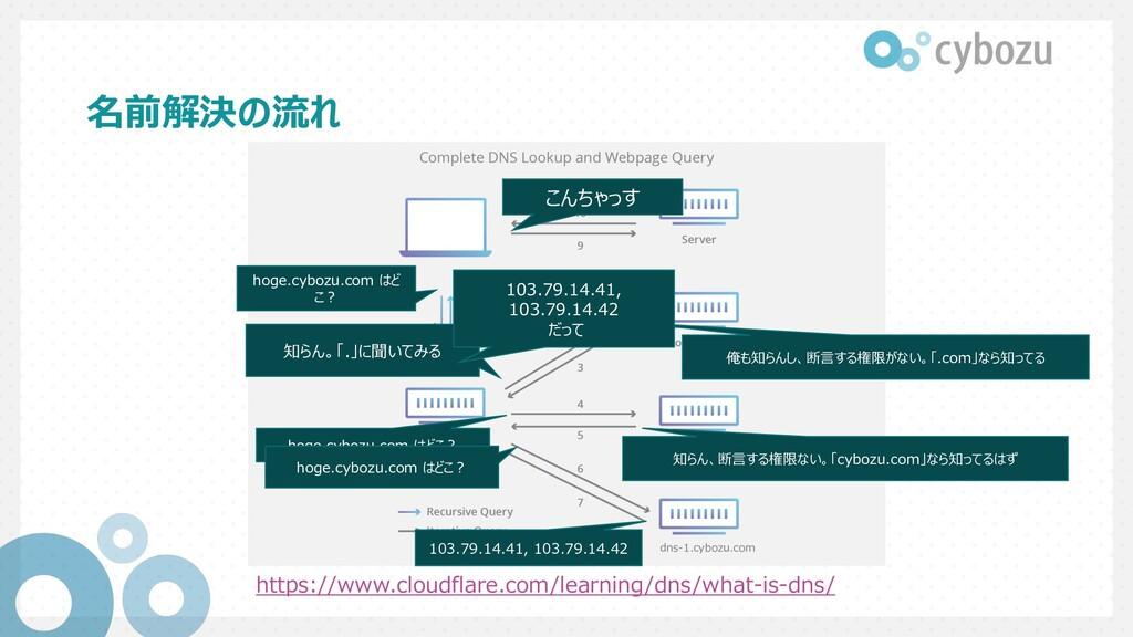 名前解決の流れ https://www.cloudflare.com/learning/dns...