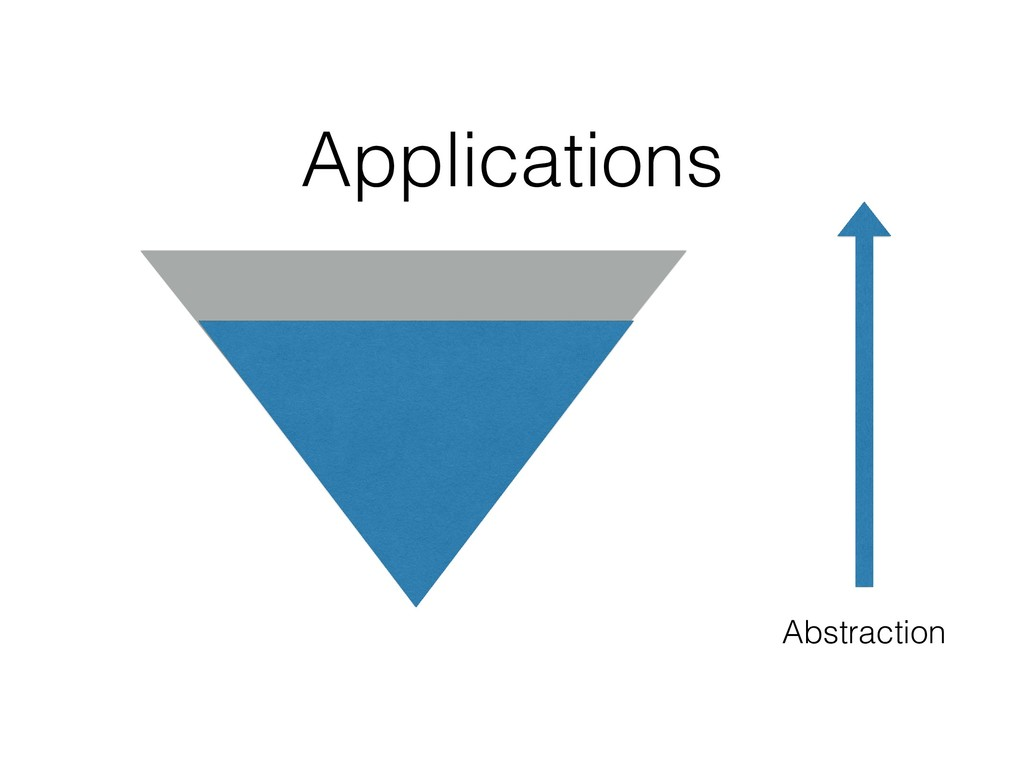 Abstraction Applications