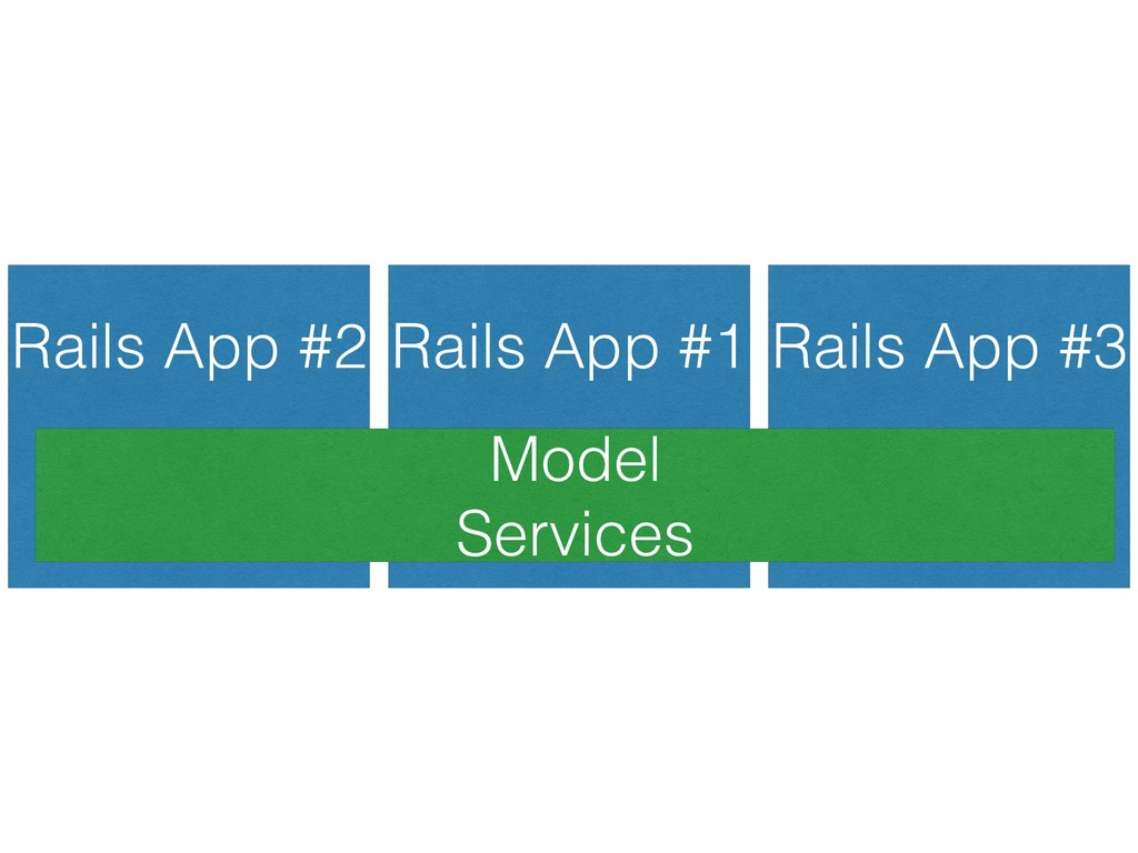 Rails App #1 Rails App #3 Rails App #2 Model S...