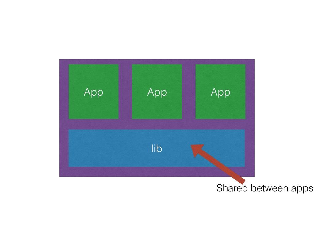 App App App lib Shared between apps