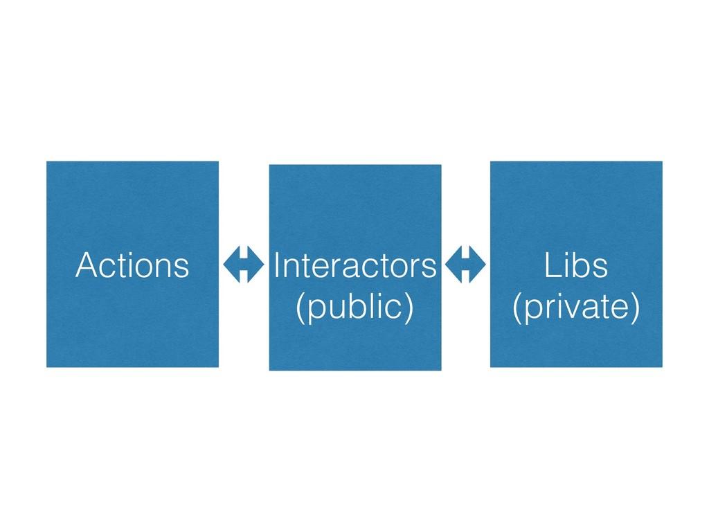 Actions Interactors Libs (public) (private)