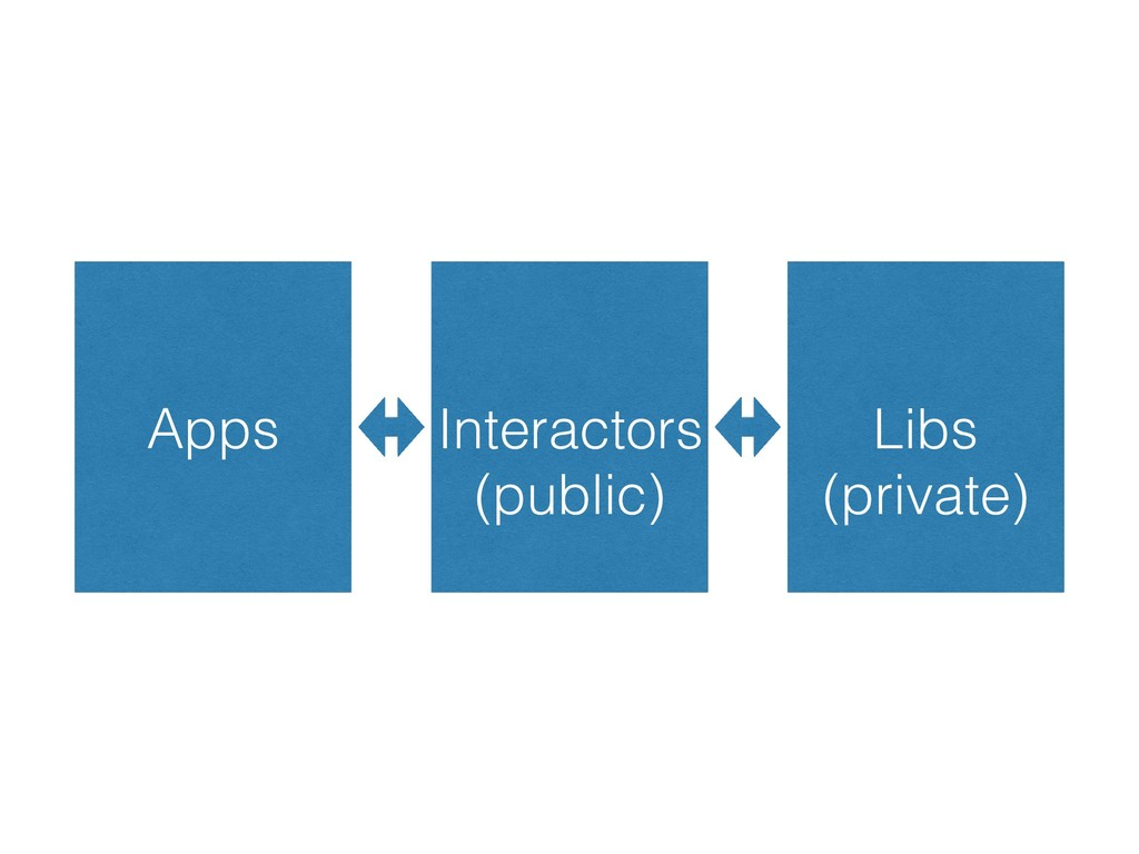 Apps Interactors Libs (public) (private)