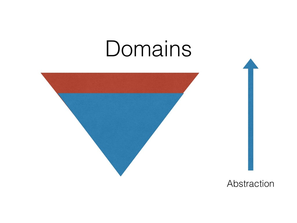 Abstraction Domains