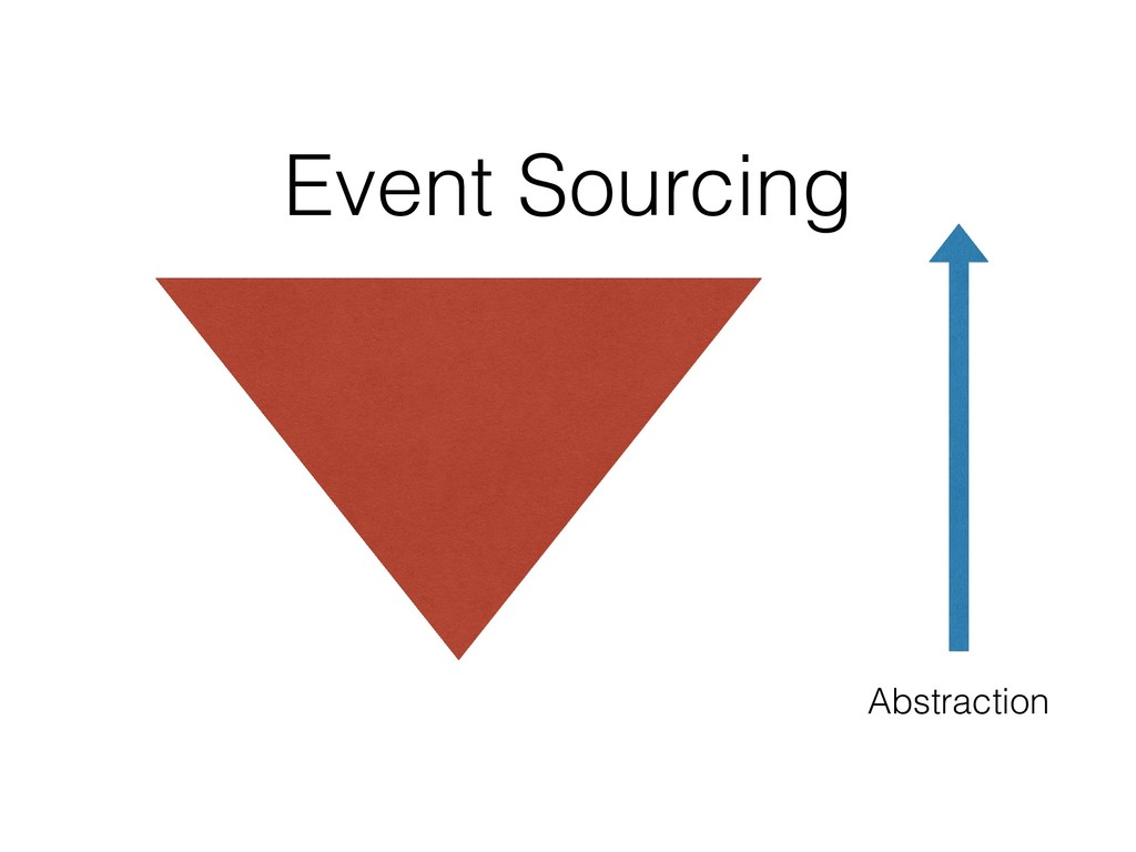 Abstraction Event Sourcing