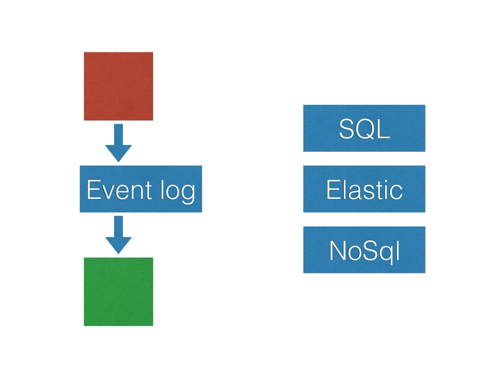 Event log SQL Elastic NoSql