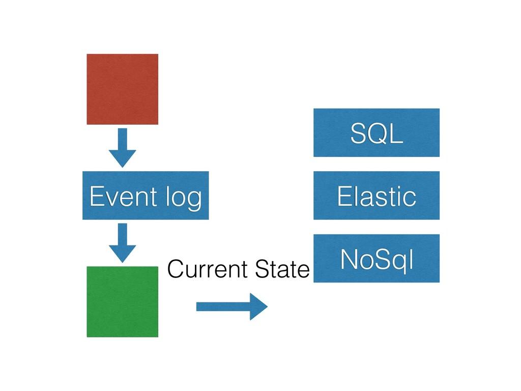 Event log SQL Elastic NoSql Current State