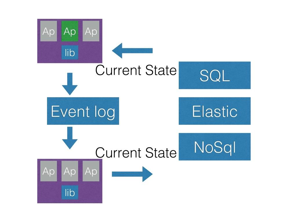 Event log SQL Elastic NoSql Current State Curre...