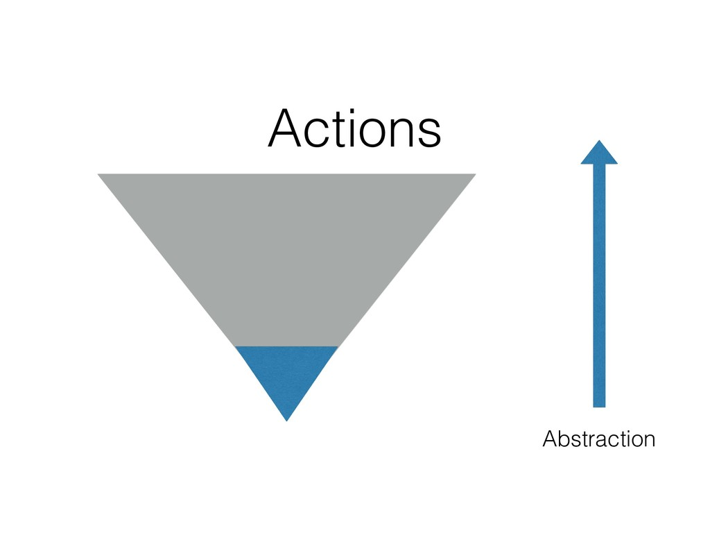 Abstraction Actions
