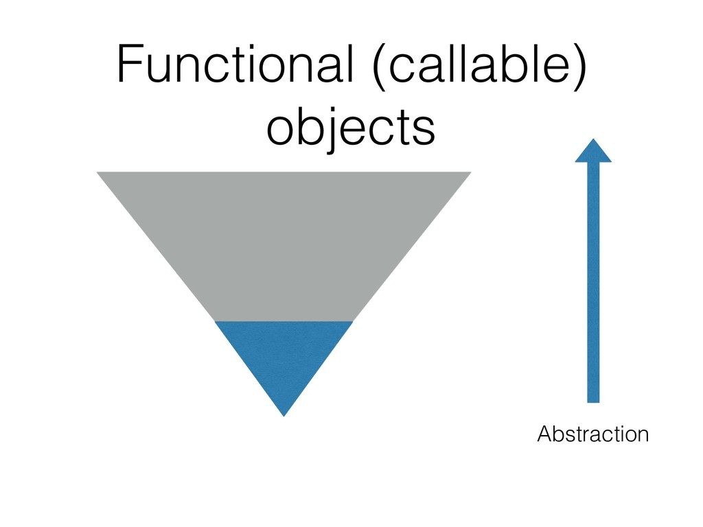 Abstraction Functional (callable) objects