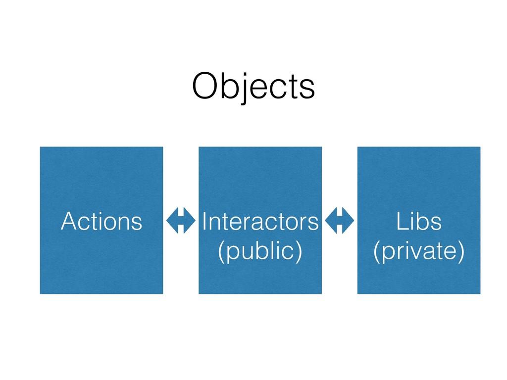 Actions Interactors Libs Objects (public) (priv...