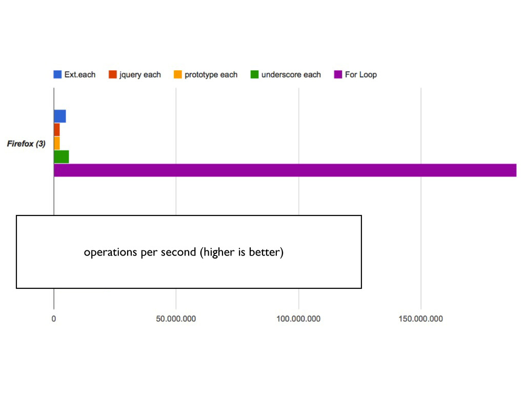 operations per second (higher is better)