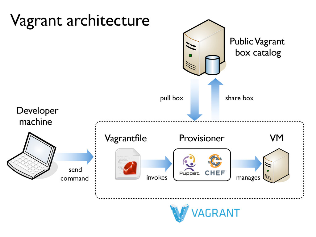 send command manages Vagrant architecture Provi...