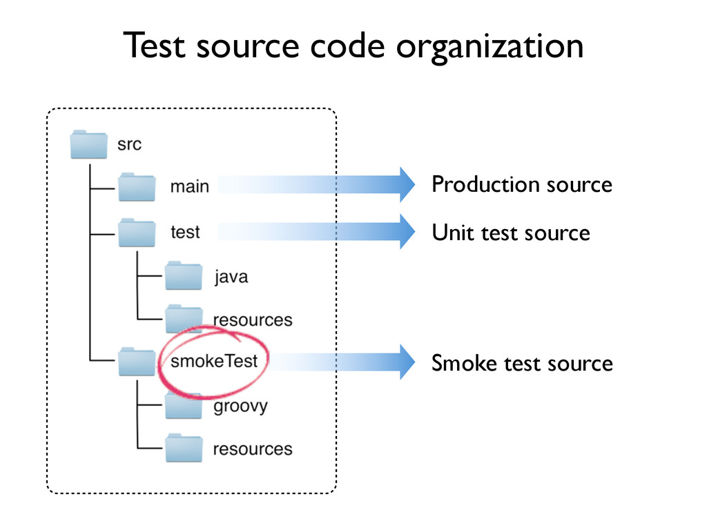 Test source code organization Production source...