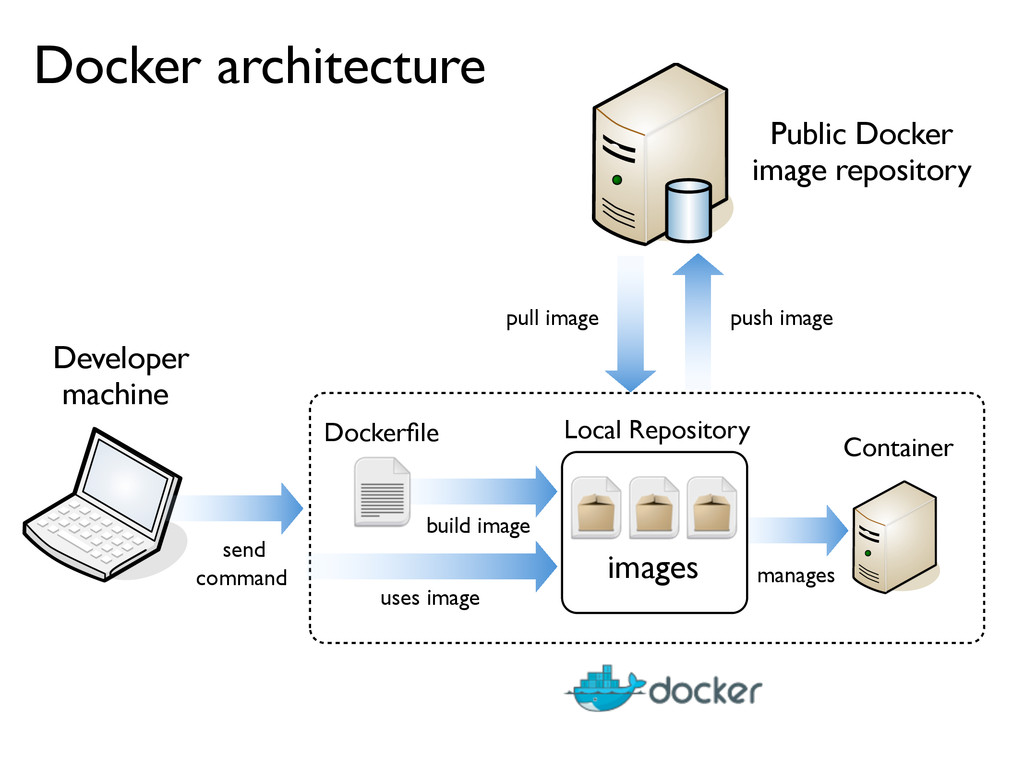 pull image send command manages Docker architec...