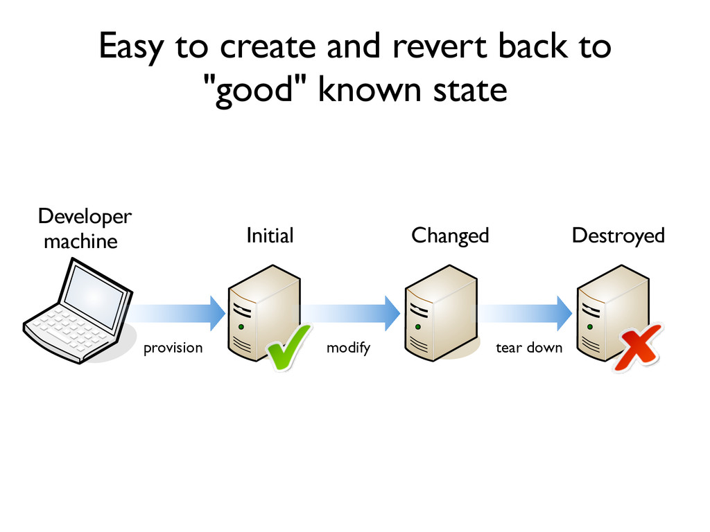 "Easy to create and revert back to ""good"" known ..."