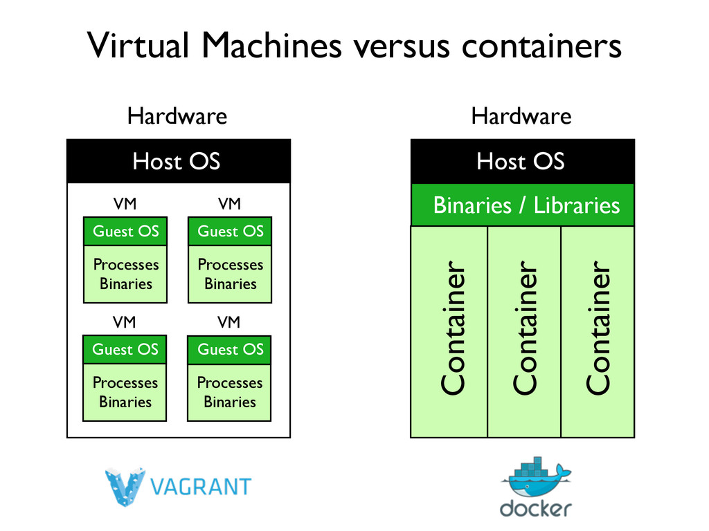 Virtual Machines versus containers Hardware Hos...