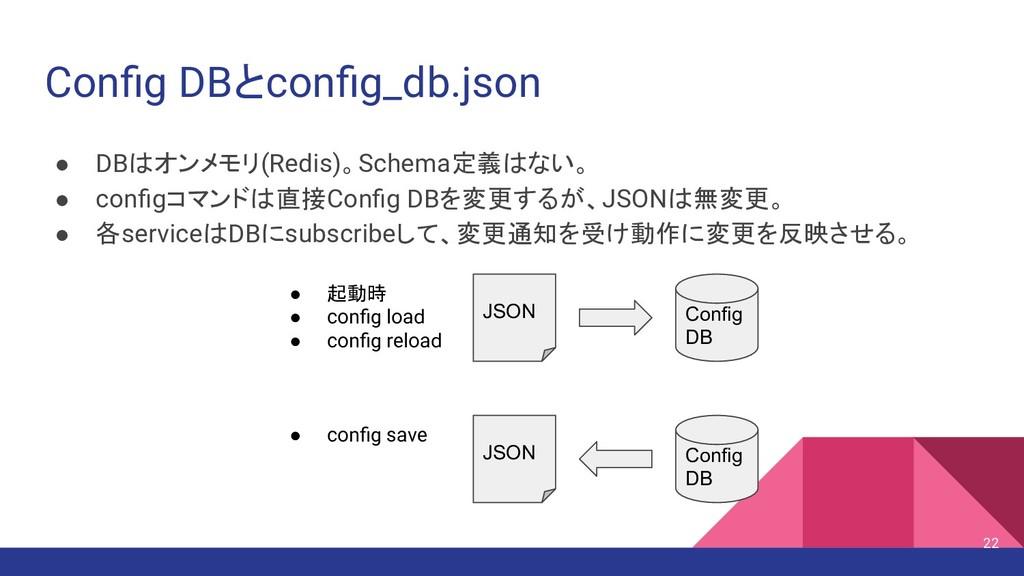 Config DBとconfig_db.json ● DBはオンメモリ(Redis)。Schema...