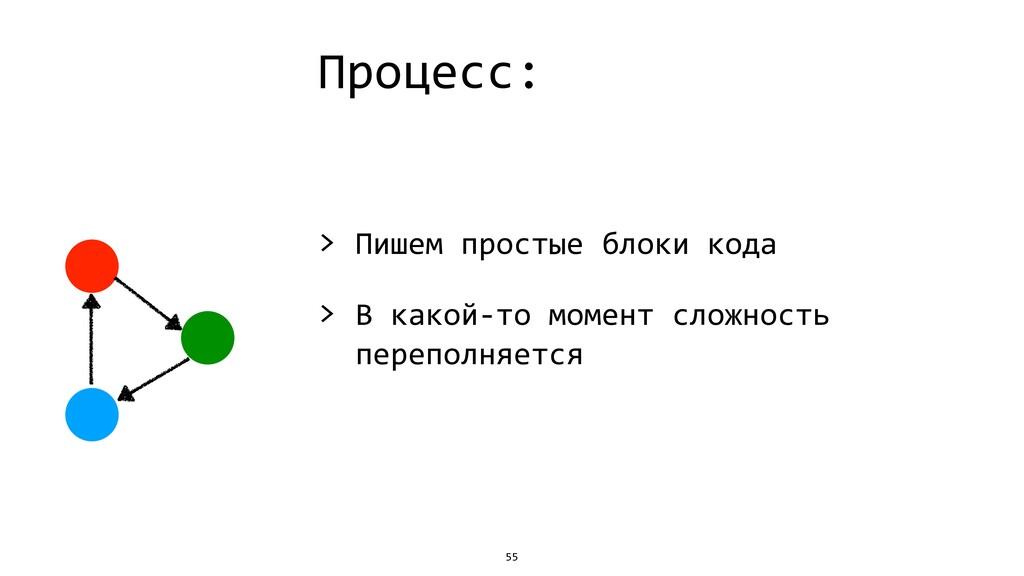 Процесс: > Пишем простые блоки кода > В какой-т...