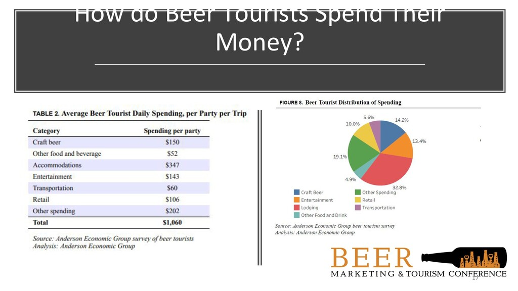 How do Beer Tourists Spend Their Money? 17