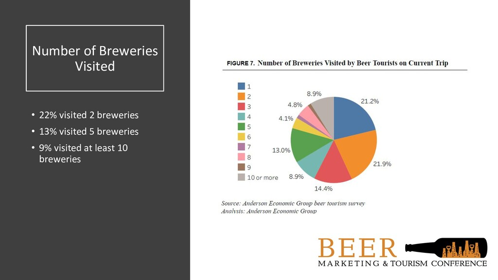 Number of Breweries Visited • 22% visited 2 bre...