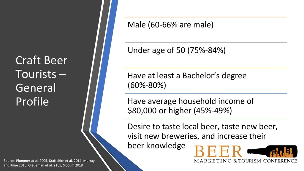 Craft Beer Tourists – General Profile 6 Male (6...