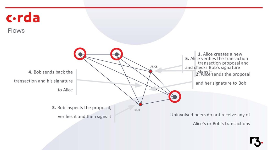 Flows ALICE BOB 1. Alice creates a new transact...
