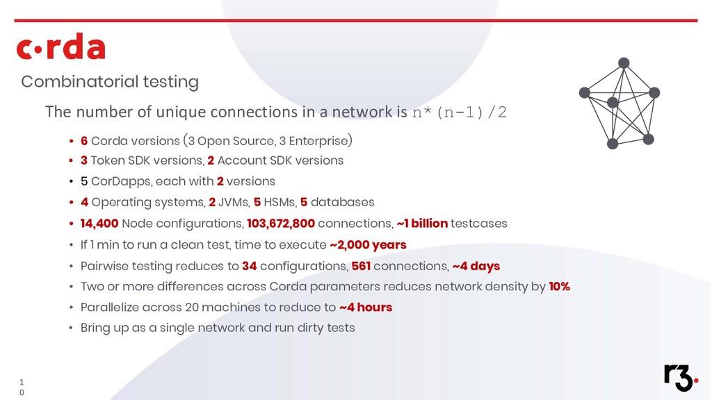 Combinatorial testing 1 0 The number of unique ...