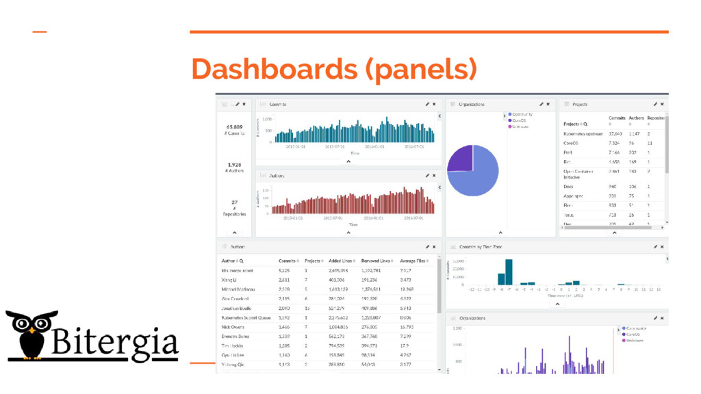 Dashboards (panels)