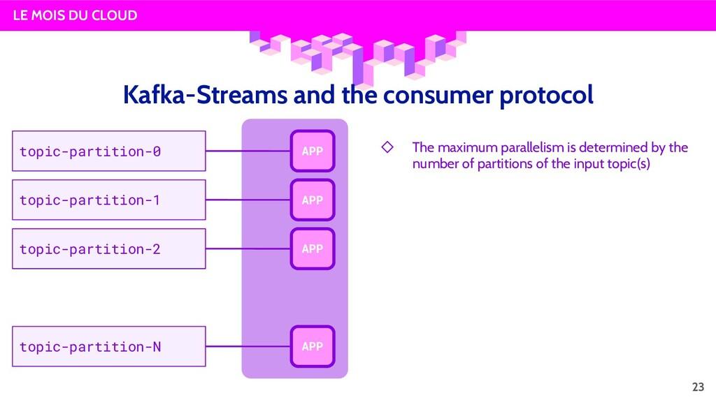LE MOIS DU CLOUD Kafka-Streams and the consumer...